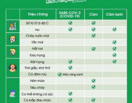phân biệt cov2,cúm